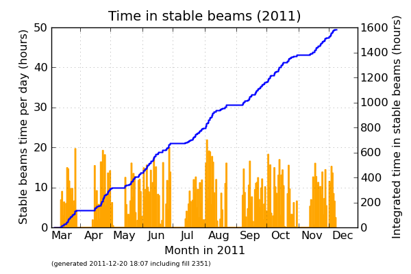 Stable beams time