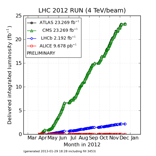 CERN's Official LHC Luminosity Plots for 2012 proton-proton Run.