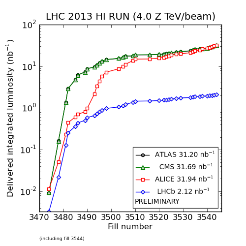 LHC luminosity plots